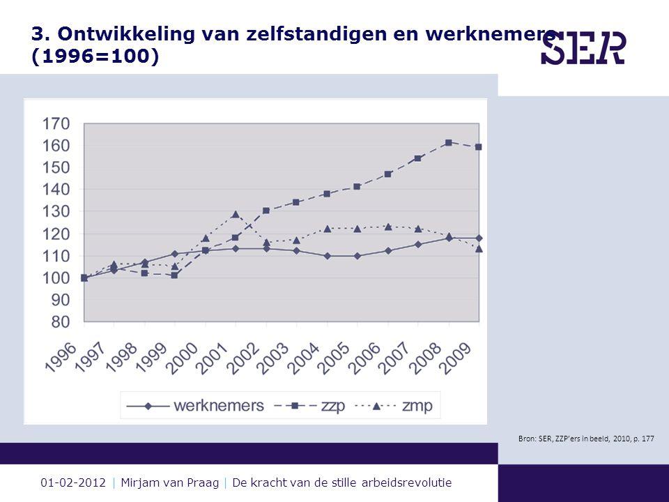 01-02-2012 | Mirjam van Praag | De kracht van de stille arbeidsrevolutie 3. Ontwikkeling van zelfstandigen en werknemers (1996=100) Bron: SER, ZZP'ers