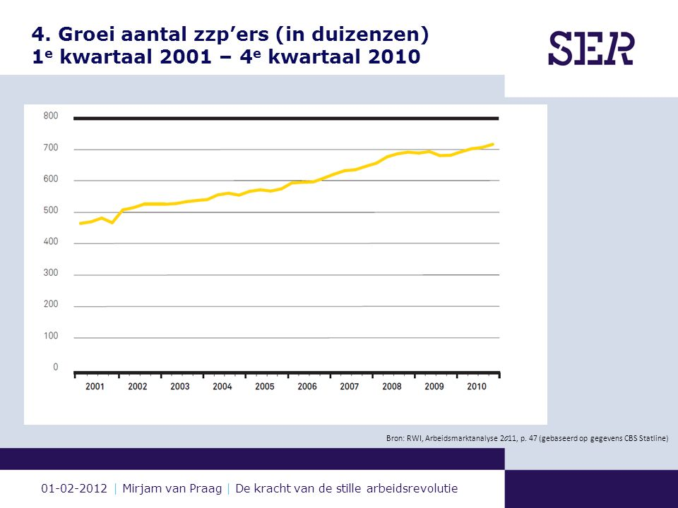 01-02-2012 | Mirjam van Praag | De kracht van de stille arbeidsrevolutie 4. Groei aantal zzp'ers (in duizenzen) 1 e kwartaal 2001 – 4 e kwartaal 2010