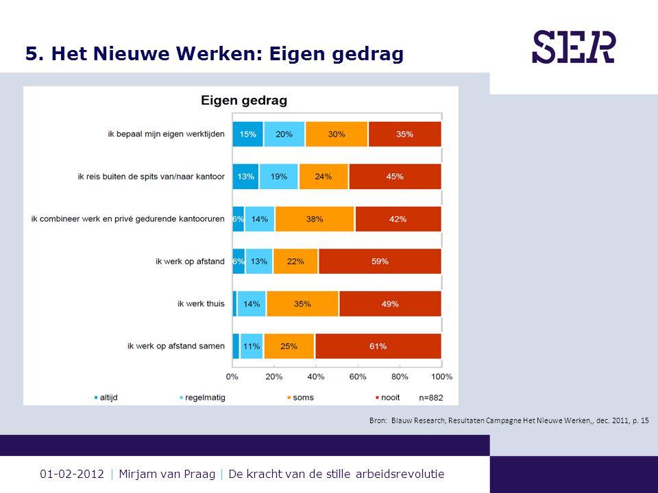 01-02-2012 | Mirjam van Praag | De kracht van de stille arbeidsrevolutie 5. Het Nieuwe Werken: Eigen gedrag Bron: Blauw Research, Resultaten Campagne