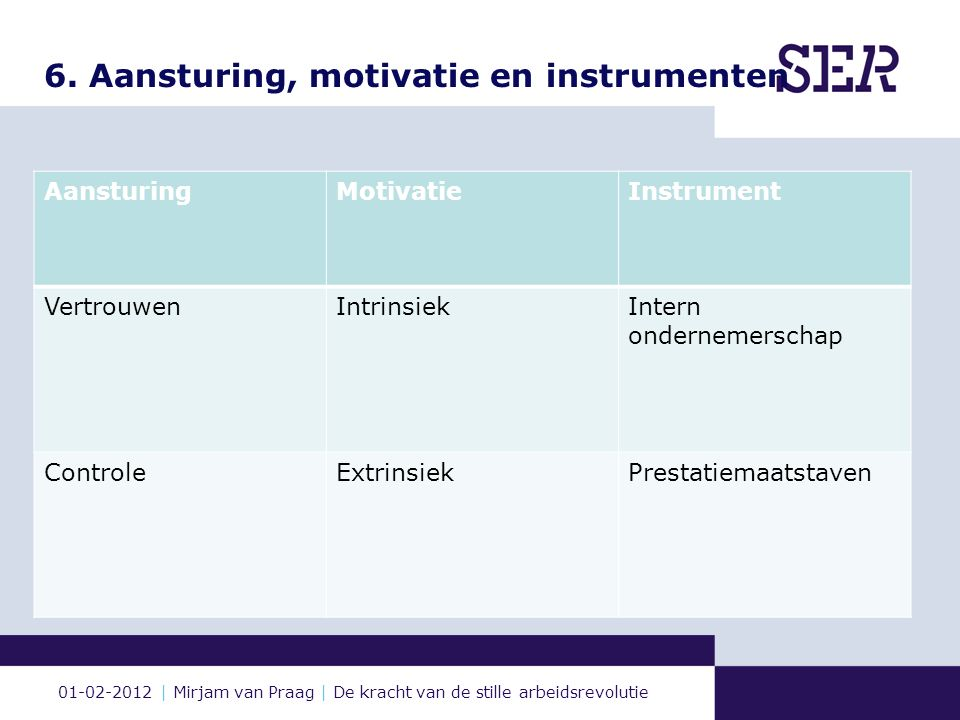 01-02-2012 | Mirjam van Praag | De kracht van de stille arbeidsrevolutie 6. Aansturing, motivatie en instrumenten AansturingMotivatieInstrument Vertro