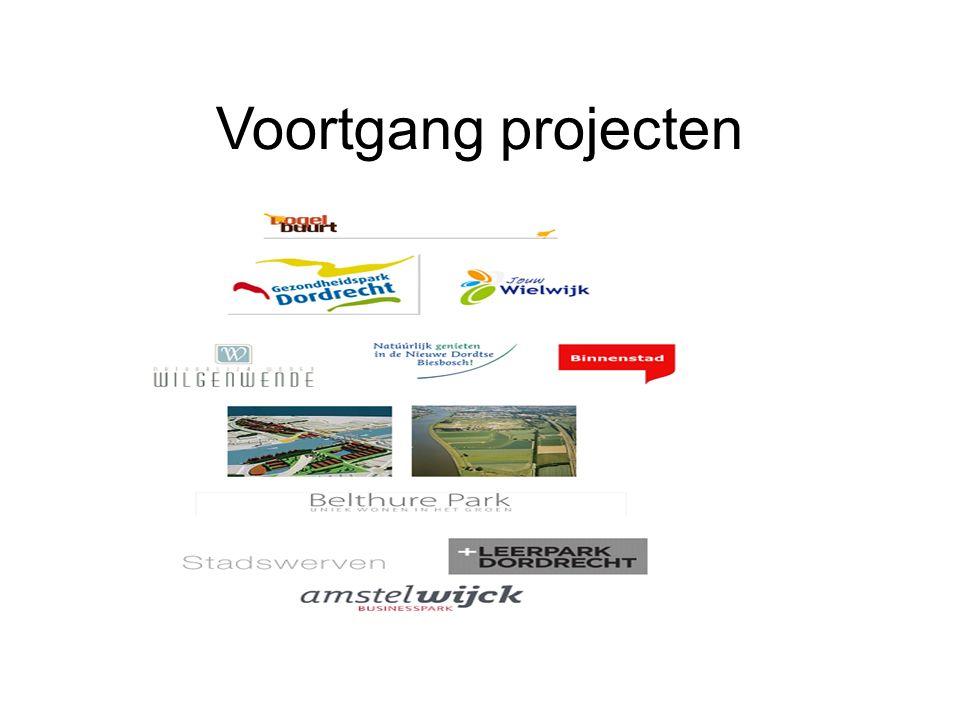 Voortgang projecten