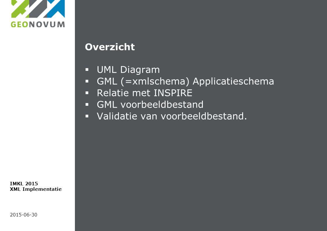 Overzicht  UML Diagram  GML (=xmlschema) Applicatieschema  Relatie met INSPIRE  GML voorbeeldbestand  Validatie van voorbeeldbestand. 2015-06-30