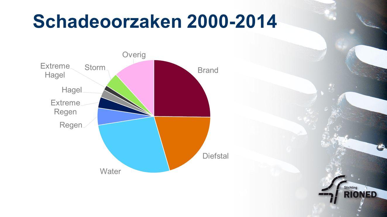 Schadeoorzaken 2000-2014