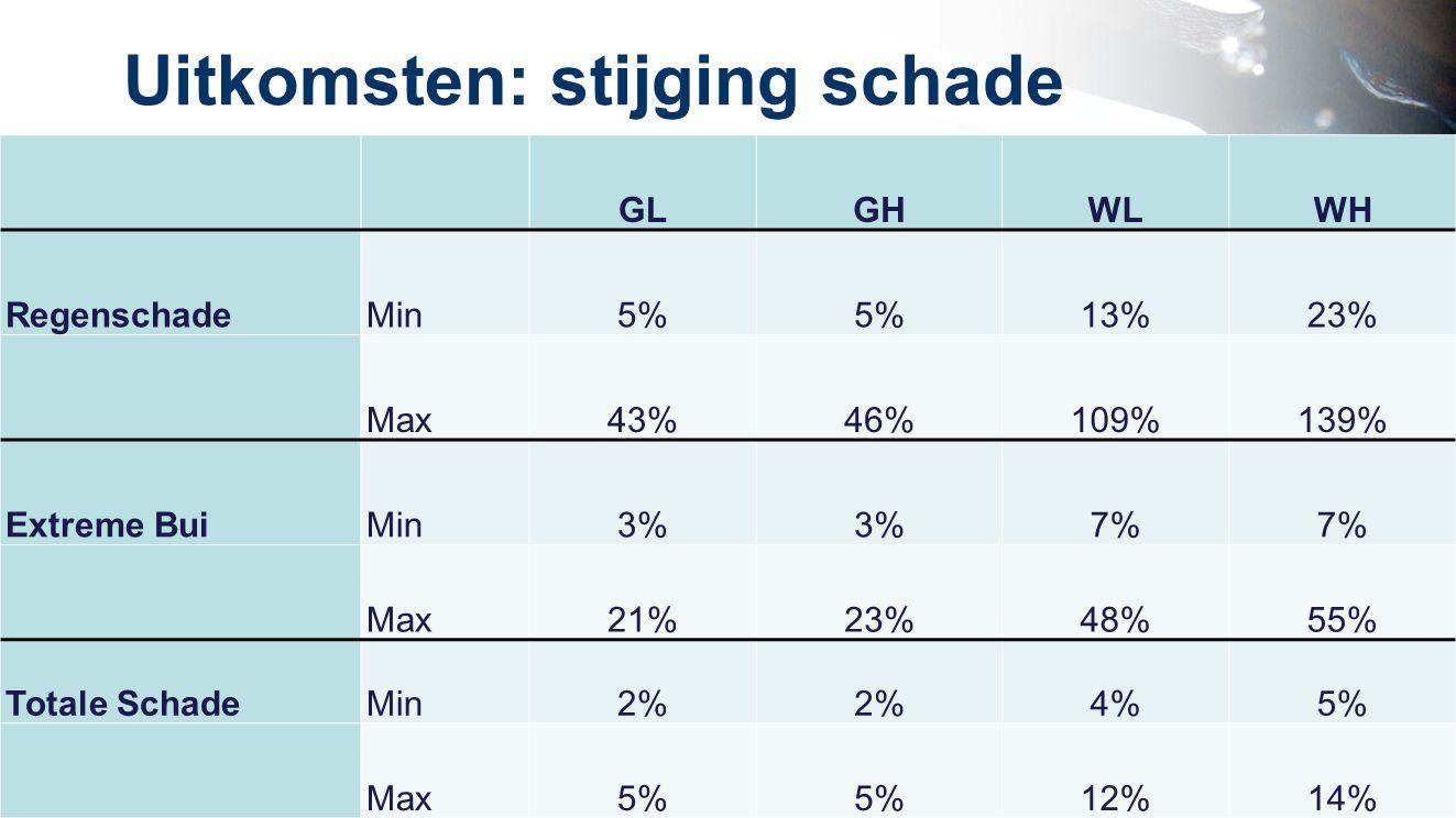 Uitkomsten: stijging schade GLGHWLWH RegenschadeMin5% 13%23% Max43%46%109%139% Extreme BuiMin3% 7% Max21%23%48%55% Totale SchadeMin2% 4%5% Max5% 12%14%