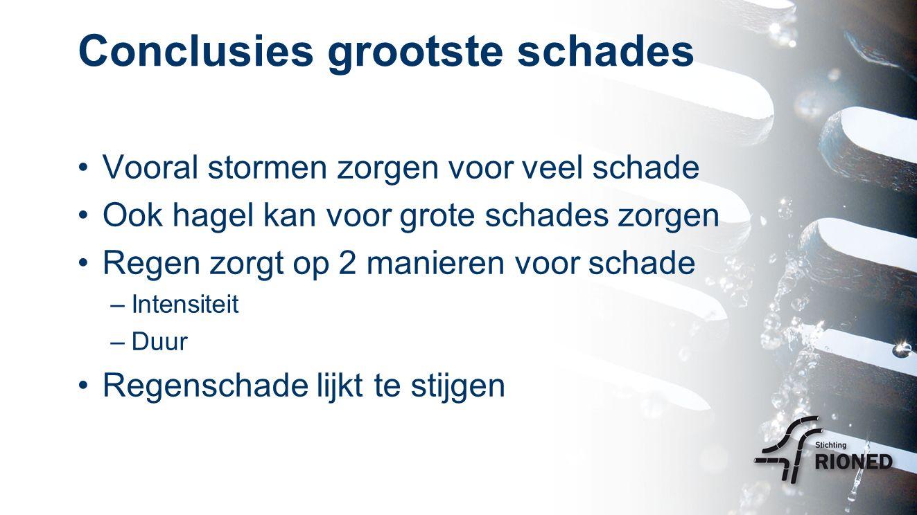 Conclusies grootste schades Vooral stormen zorgen voor veel schade Ook hagel kan voor grote schades zorgen Regen zorgt op 2 manieren voor schade –Intensiteit –Duur Regenschade lijkt te stijgen