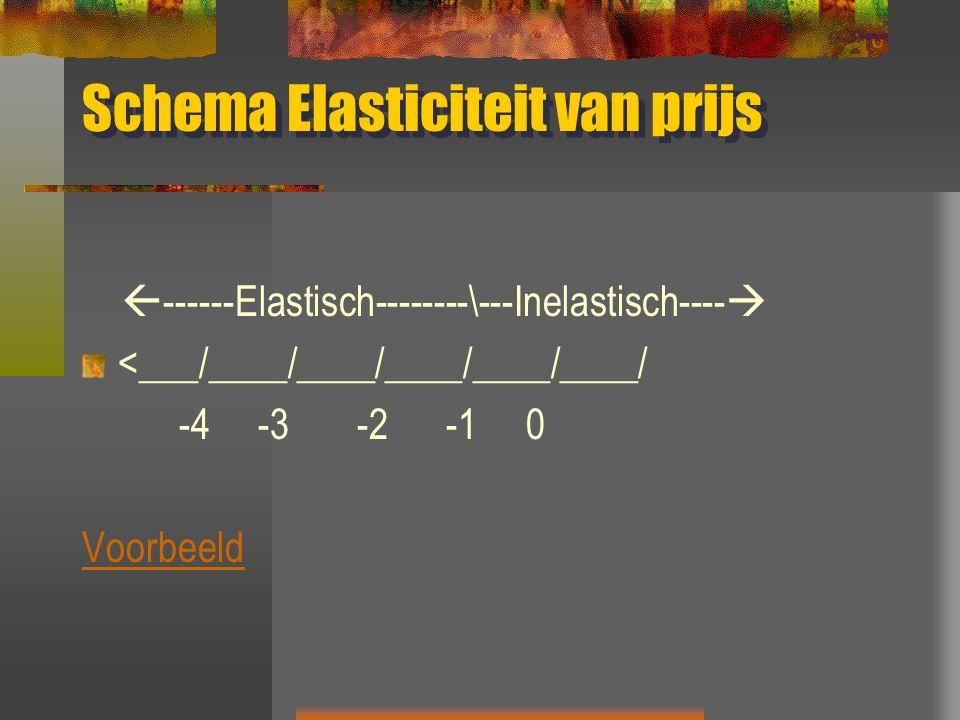 Schema Elasticiteit van prijs  ------Elastisch--------\---Inelastisch----  <___/____/____/____/____/____/ -4 -3 -2 -1 0 Voorbeeld