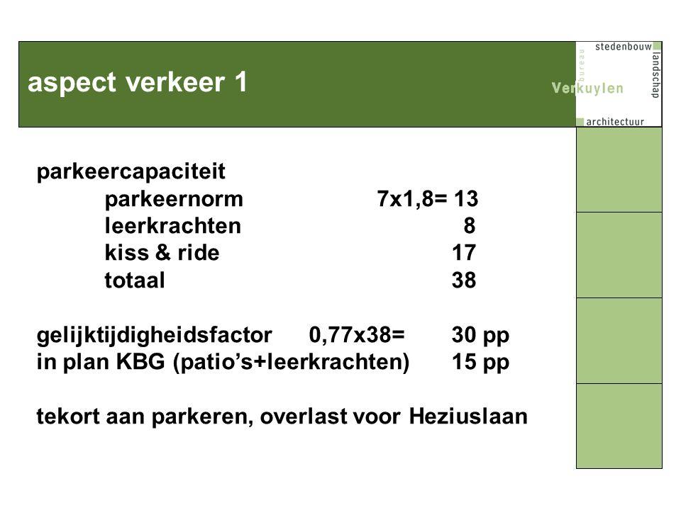 aspect verkeer 1 parkeercapaciteit parkeernorm7x1,8= 13 leerkrachten 8 kiss & ride 17 totaal 38 gelijktijdigheidsfactor 0,77x38= 30 pp in plan KBG(patio's+leerkrachten) 15 pp tekort aan parkeren, overlast voor Heziuslaan