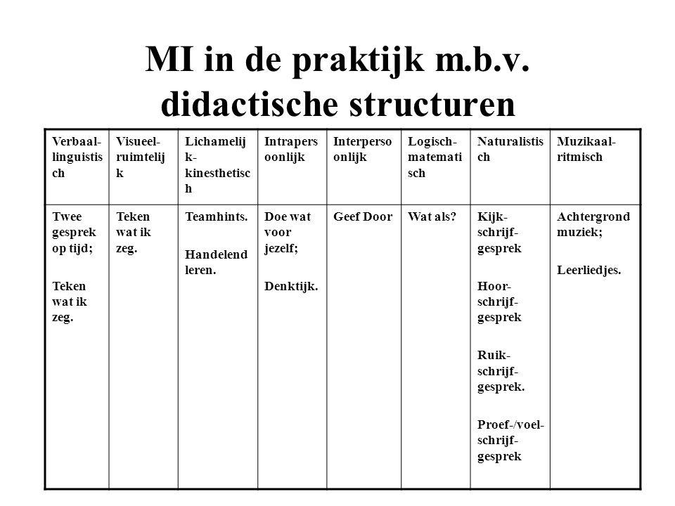 MI in de praktijk m.b.v. didactische structuren Verbaal- linguistis ch Visueel- ruimtelij k Lichamelij k- kinesthetisc h Intrapers oonlijk Interperso