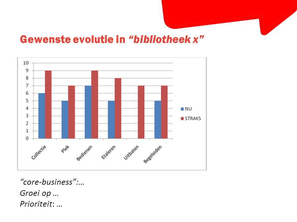 """Gewenste evolutie in """"bibliotheek x"""" """"core-business"""":… Groei op … Prioriteit: …"""