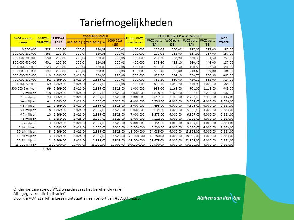 Tariefmogelijkheden Onder percentage op WOZ waarde staat het berekende tarief.