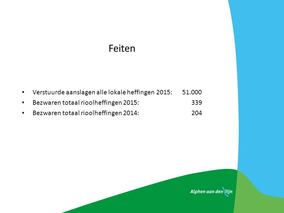 Feiten Verstuurde aanslagen alle lokale heffingen 2015: 51.000 Bezwaren totaal rioolheffingen 2015: 339 Bezwaren totaal rioolheffingen 2014: 204