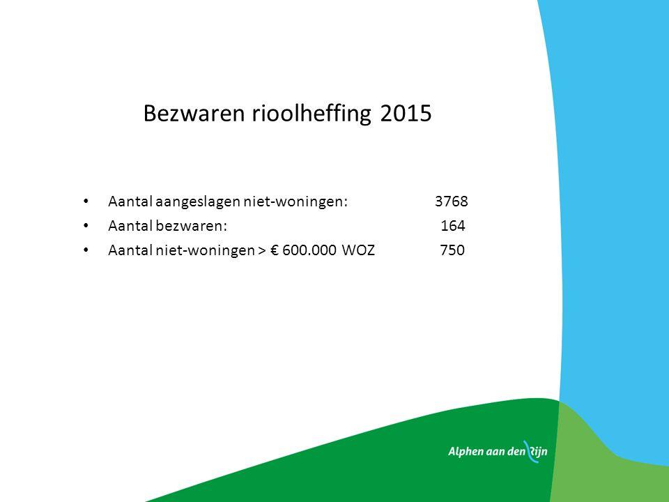 Bezwaren rioolheffing 2015 Aantal aangeslagen niet-woningen: 3768 Aantal bezwaren: 164 Aantal niet-woningen > € 600.000 WOZ 750