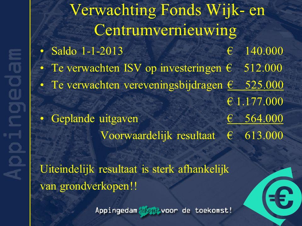 Verwachting Fonds Wijk- en Centrumvernieuwing Saldo 1-1-2013 € 140.000 Te verwachten ISV op investeringen € 512.000 Te verwachten vereveningsbijdragen