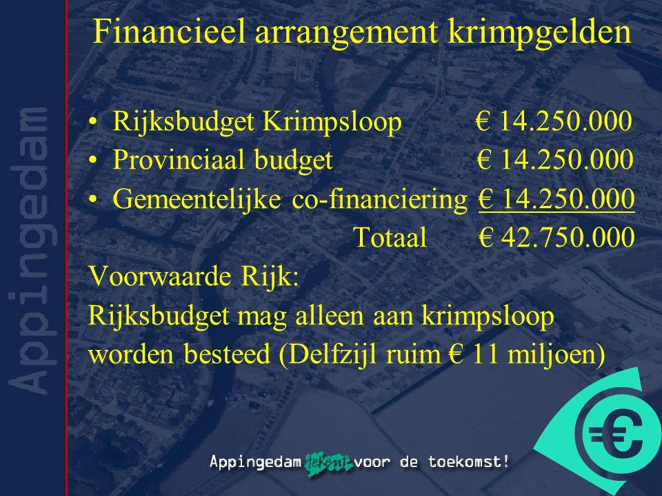 Financieel arrangement krimpgelden Rijksbudget Krimpsloop € 14.250.000 Provinciaal budget € 14.250.000 Gemeentelijke co-financiering € 14.250.000 Tota