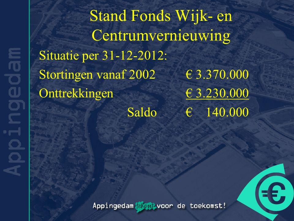 Stand Fonds Wijk- en Centrumvernieuwing Situatie per 31-12-2012: Stortingen vanaf 2002€ 3.370.000 Onttrekkingen€ 3.230.000 Saldo € 140.000
