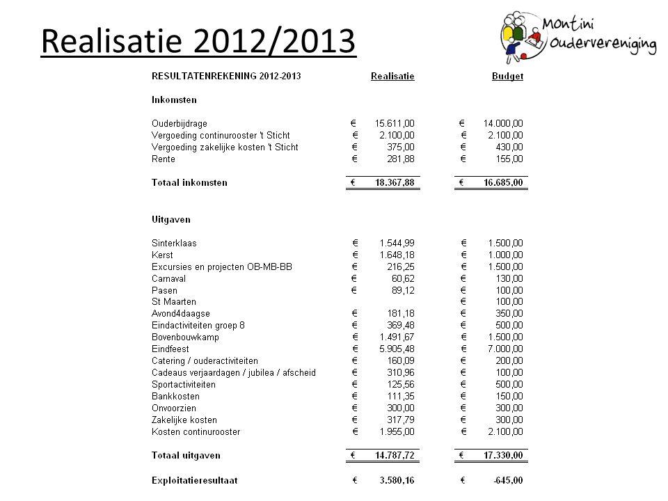 Oudervereniging 2013-2014 De aanwezige ouders gaan akkoord met deze samenstelling van de Oudervereniging 2013-2014.