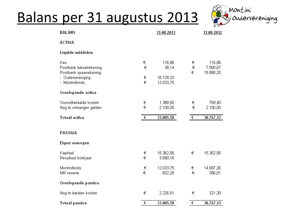Balans per 31 augustus 2013