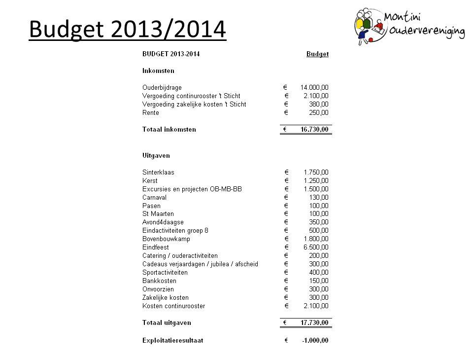 Vaststelling Ouderbijdrage 2013-2014 Bij de oprichting is afgesproken om voor de contributieverhoging de algemene inflatiecijfers te volgen.