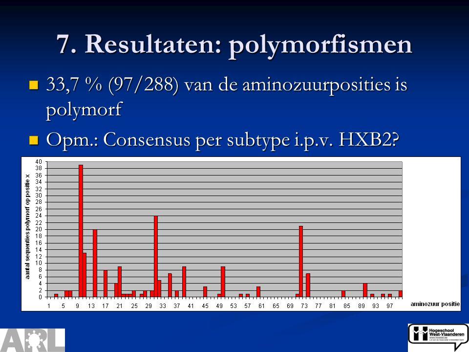 7. Resultaten: polymorfismen 33,7 % (97/288) van de aminozuurposities is polymorf 33,7 % (97/288) van de aminozuurposities is polymorf Opm.: Consensus