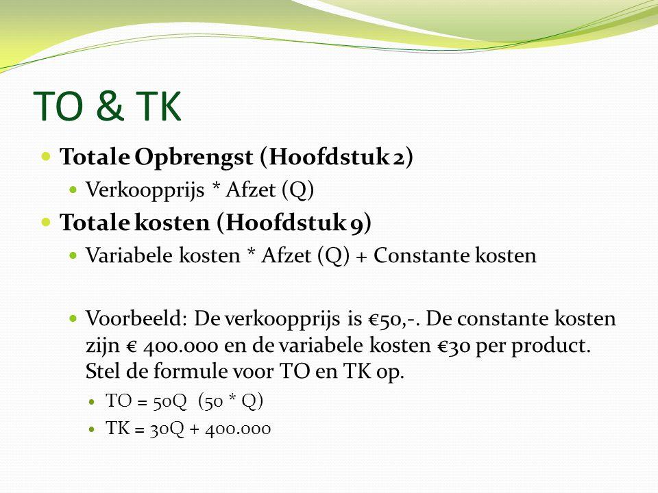 TO & TK Totale Opbrengst (Hoofdstuk 2) Verkoopprijs * Afzet (Q) Totale kosten (Hoofdstuk 9) Variabele kosten * Afzet (Q) + Constante kosten Voorbeeld: De verkoopprijs is €50,-.