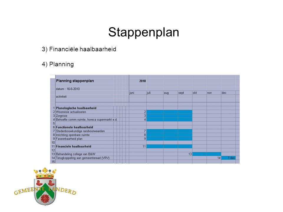 Stappenplan 3) Financiële haalbaarheid 4) Planning