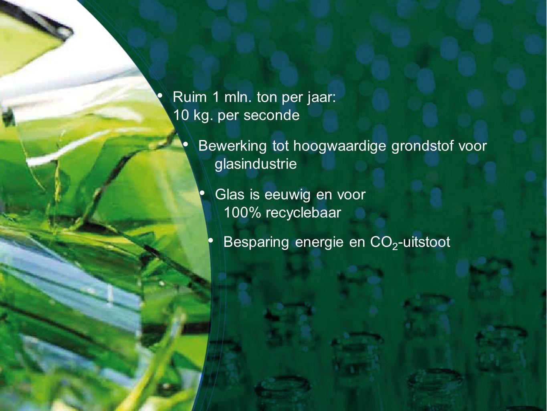 Ruim 1 mln. ton per jaar: 10 kg. per seconde Bewerking tot hoogwaardige grondstof voor glasindustrie Glas is eeuwig en voor 100% recyclebaar Besparing