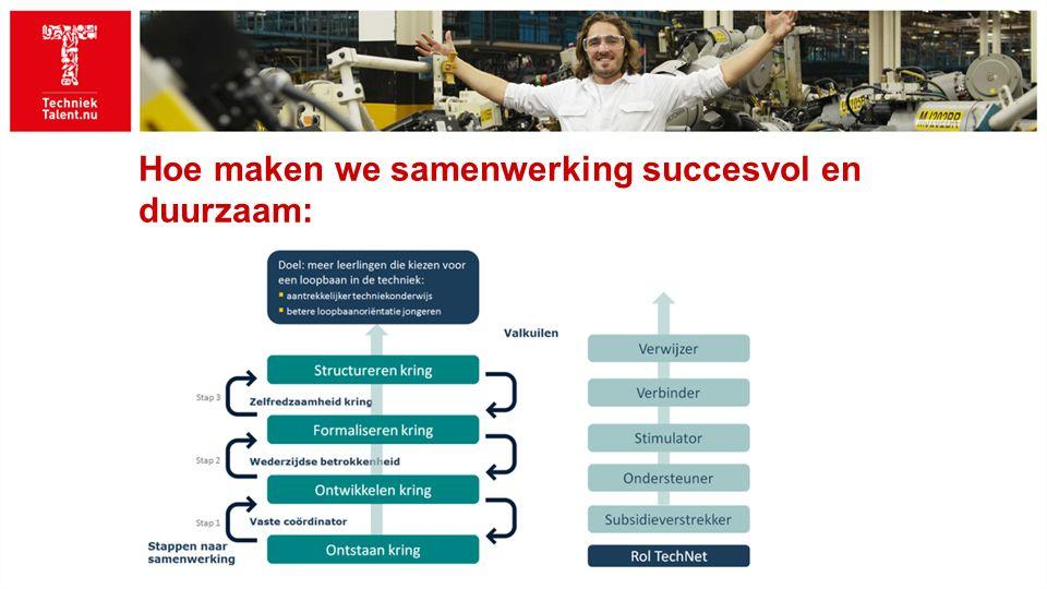 Hoe maken we samenwerking succesvol en duurzaam: