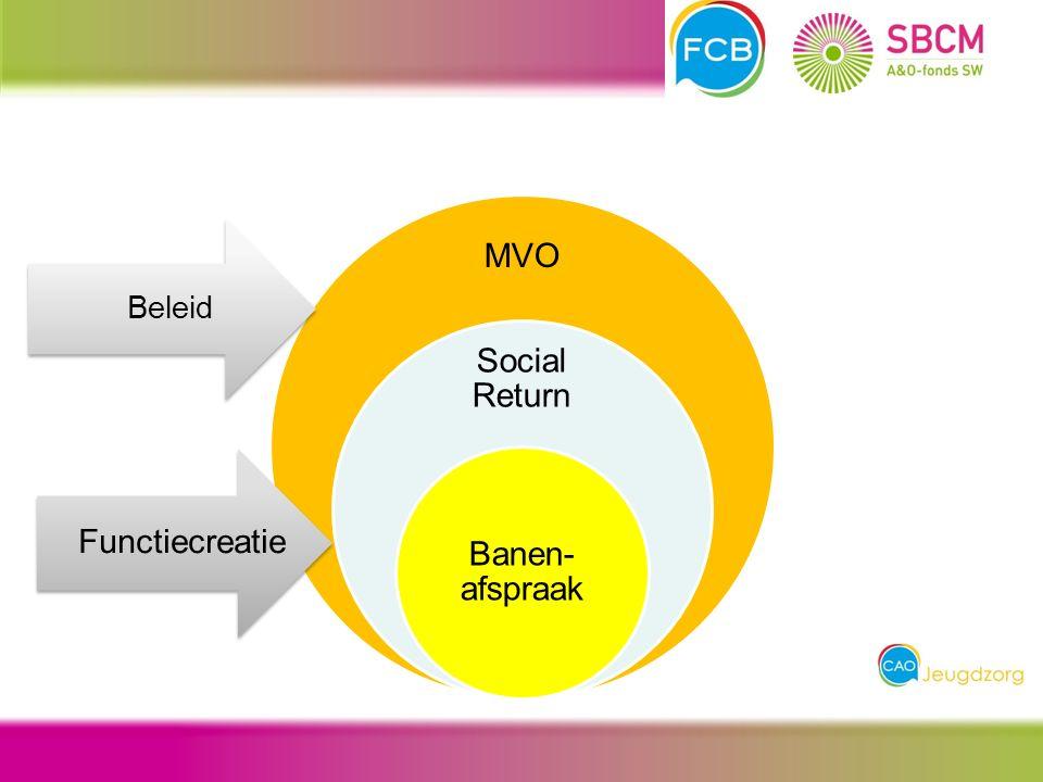 MVO Social Return Banen- afspraak Functiecreatie Beleid