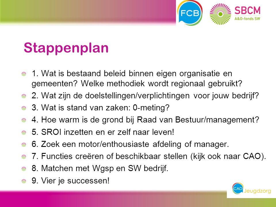 Stappenplan 1. Wat is bestaand beleid binnen eigen organisatie en gemeenten.