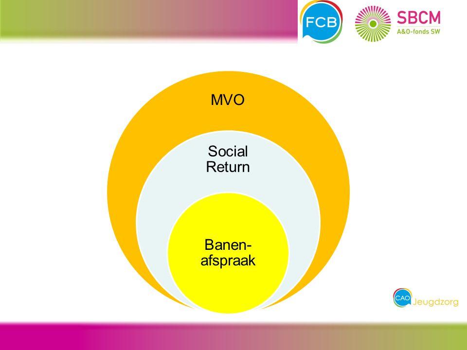 MVO Social Return Banen- afspraak