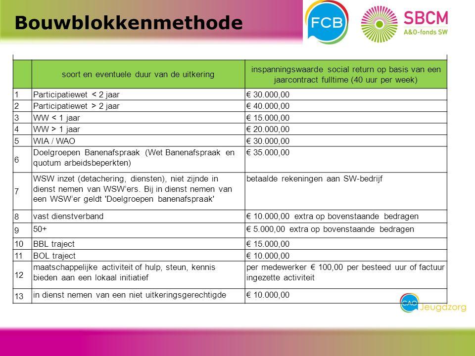 Bouwblokkenmethode soort en eventuele duur van de uitkering inspanningswaarde social return op basis van een jaarcontract fulltime (40 uur per week) 1Participatiewet < 2 jaar€ 30.000,00 2Participatiewet > 2 jaar€ 40.000,00 3WW < 1 jaar€ 15.000,00 4WW > 1 jaar€ 20.000,00 5WIA / WAO€ 30.000,00 6 Doelgroepen Banenafspraak (Wet Banenafspraak en quotum arbeidsbeperkten) € 35.000,00 7 WSW inzet (detachering, diensten), niet zijnde in dienst nemen van WSW'ers.