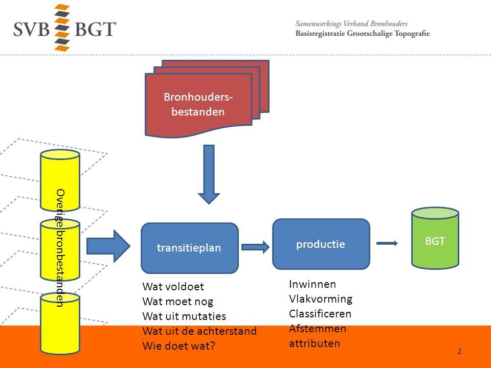 Bronhouders- bestanden Overige bronbestanden transitieplan Wat voldoet Wat moet nog Wat uit mutaties Wat uit de achterstand Wie doet wat.