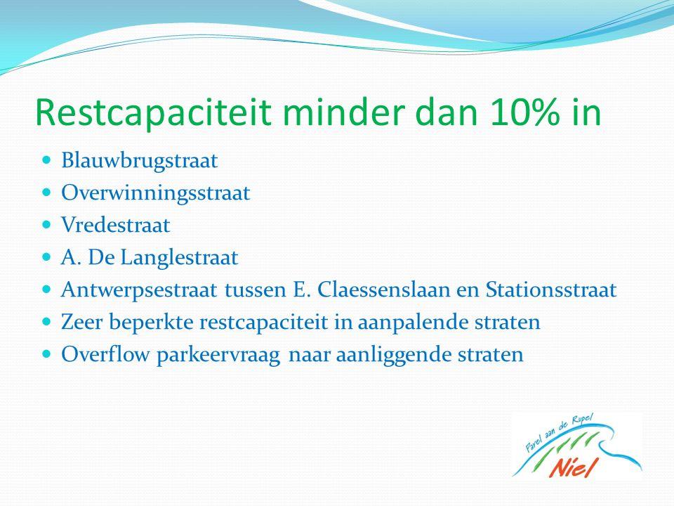Restcapaciteit minder dan 10% in Blauwbrugstraat Overwinningsstraat Vredestraat A.