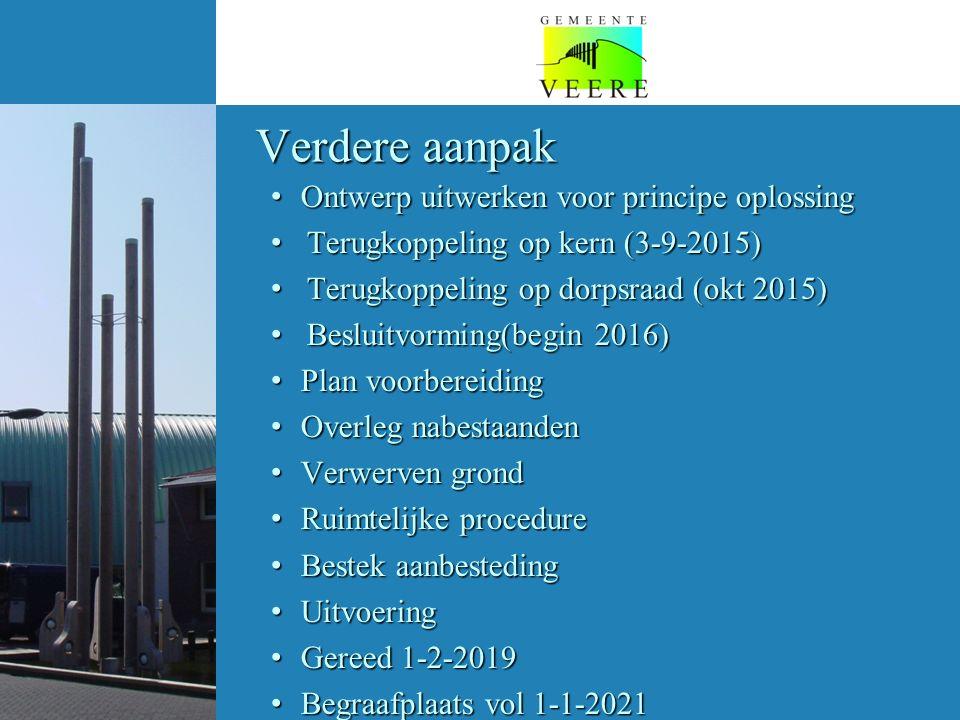 Verdere aanpak Ontwerp uitwerken voor principe oplossing Ontwerp uitwerken voor principe oplossing Terugkoppeling op kern (3-9-2015) Terugkoppeling op kern (3-9-2015) Terugkoppeling op dorpsraad (okt 2015) Terugkoppeling op dorpsraad (okt 2015) Besluitvorming(begin 2016) Besluitvorming(begin 2016) Plan voorbereiding Plan voorbereiding Overleg nabestaanden Overleg nabestaanden Verwerven grond Verwerven grond Ruimtelijke procedure Ruimtelijke procedure Bestek aanbesteding Bestek aanbesteding Uitvoering Uitvoering Gereed 1-2-2019 Gereed 1-2-2019 Begraafplaats vol 1-1-2021 Begraafplaats vol 1-1-2021