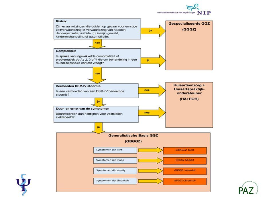 POH-GGZ Functie is per 1-1-14 uitgebreid: Inschrijftarief is hoger en flexibeler e-health Consultatieve raadpleging Regeling POH-GGZ toegankelijk voor andere zorgaanbieders Nieuwe prestatie groepsconsult geïndiceerde preventie