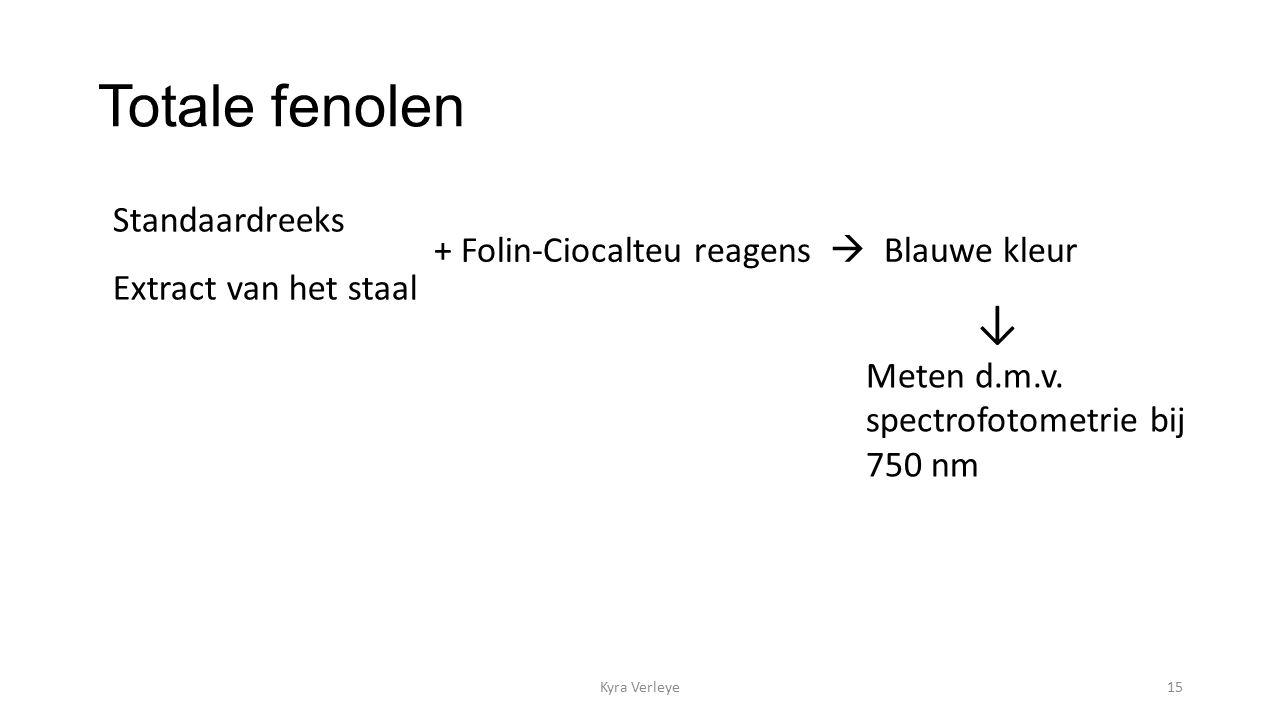 Totale fenolen Kyra Verleye15 Standaardreeks Extract van het staal + Folin-Ciocalteu reagens  Blauwe kleur ↓ Meten d.m.v.