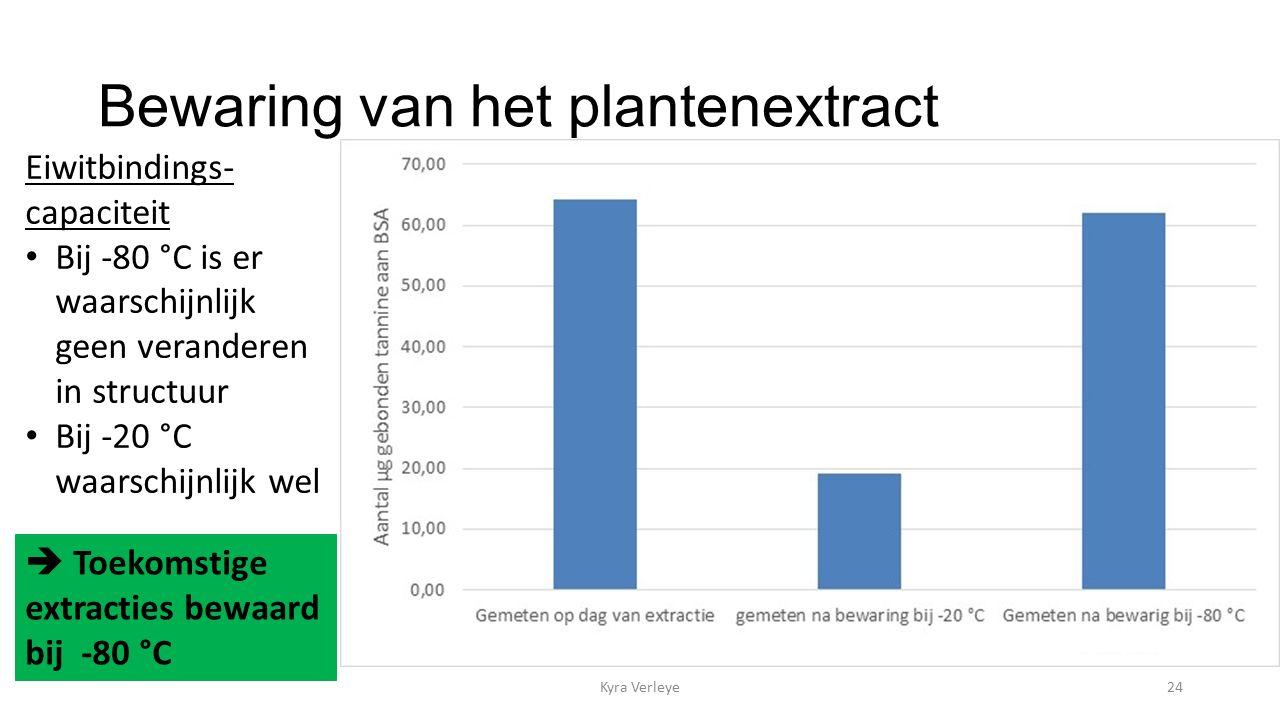Bewaring van het plantenextract Kyra Verleye24 Eiwitbindings- capaciteit Bij -80 °C is er waarschijnlijk geen veranderen in structuur Bij -20 °C waarschijnlijk wel  Toekomstige extracties bewaard bij -80 °C