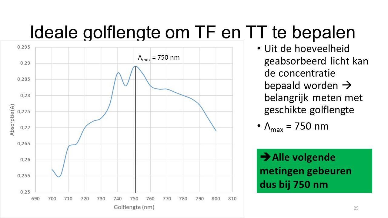 Ideale golflengte om TF en TT te bepalen Uit de hoeveelheid geabsorbeerd licht kan de concentratie bepaald worden  belangrijk meten met geschikte golflengte Λ max = 750 nm Kyra Verleye25 Λ max = 750 nm  Alle volgende metingen gebeuren dus bij 750 nm