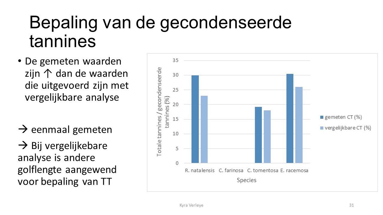 Bepaling van de gecondenseerde tannines Kyra Verleye31 De gemeten waarden zijn ↑ dan de waarden die uitgevoerd zijn met vergelijkbare analyse  eenmaal gemeten  Bij vergelijkebare analyse is andere golflengte aangewend voor bepaling van TT