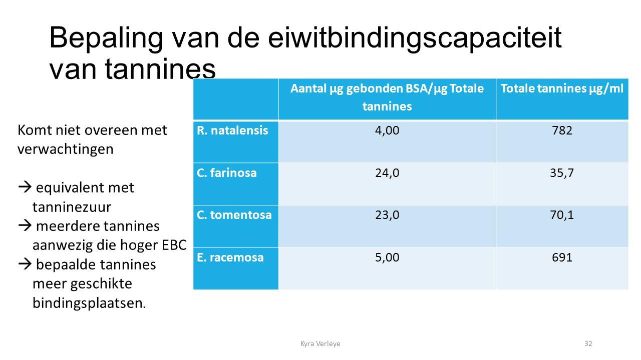 Bepaling van de eiwitbindingscapaciteit van tannines Kyra Verleye32 Aantal µg gebonden BSA/µg Totale tannines Totale tannines µg/ml R.