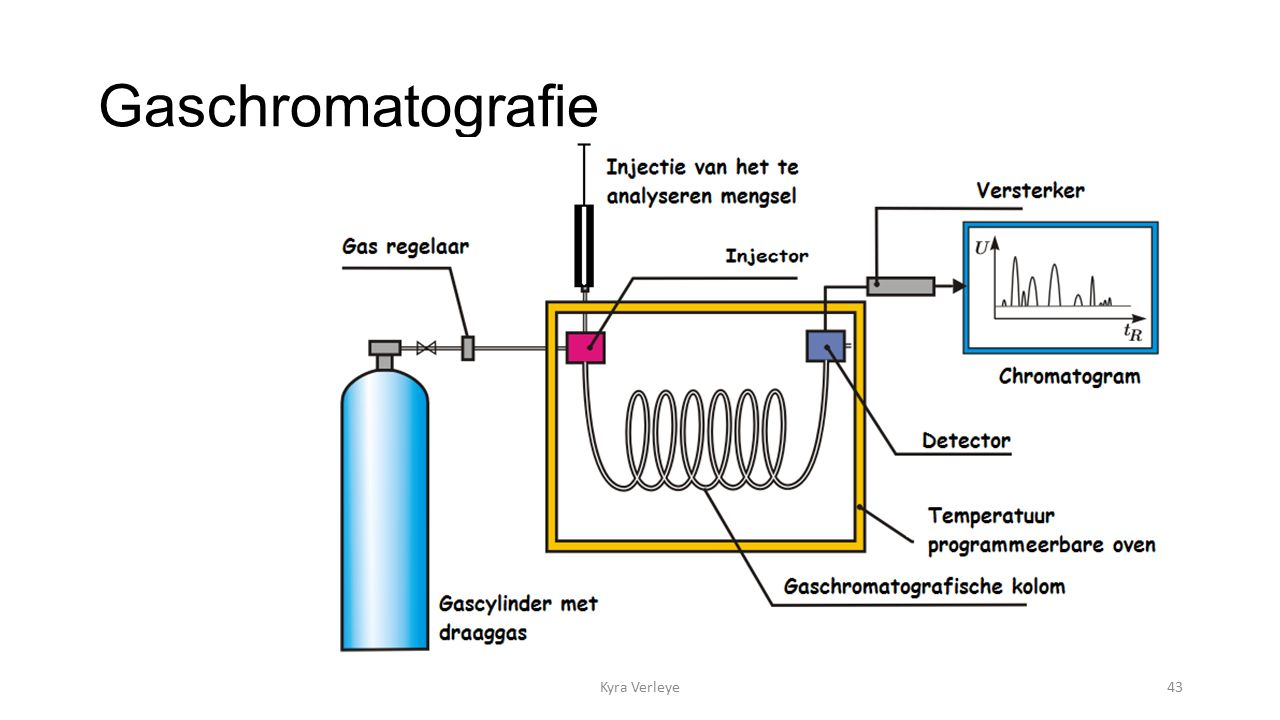 Gaschromatografie Kyra Verleye43