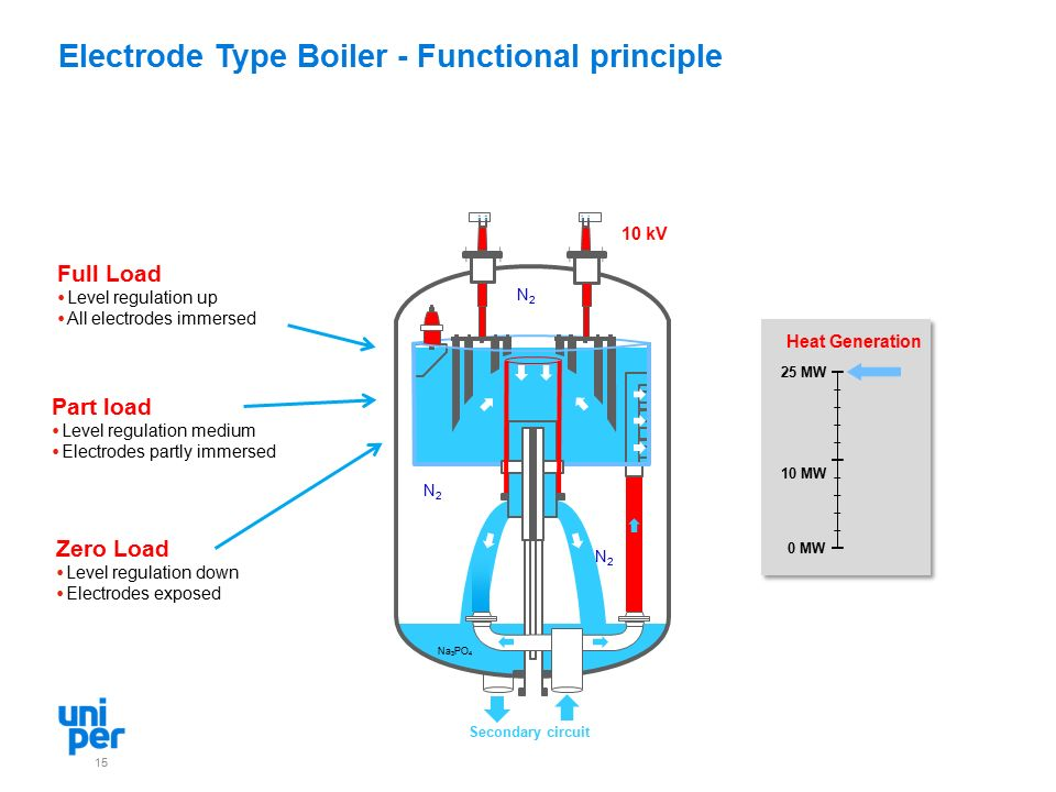 Electrode Type Boiler - Functional principle 15 10 kV Secondary circuit N2N2 N2N2 N2N2 Na 3 PO 4 Part load  Level regulation medium  Electrodes partly immersed Full Load  Level regulation up  All electrodes immersed Zero Load  Level regulation down  Electrodes exposed 25 MW 10 MW 0 MW Heat Generation