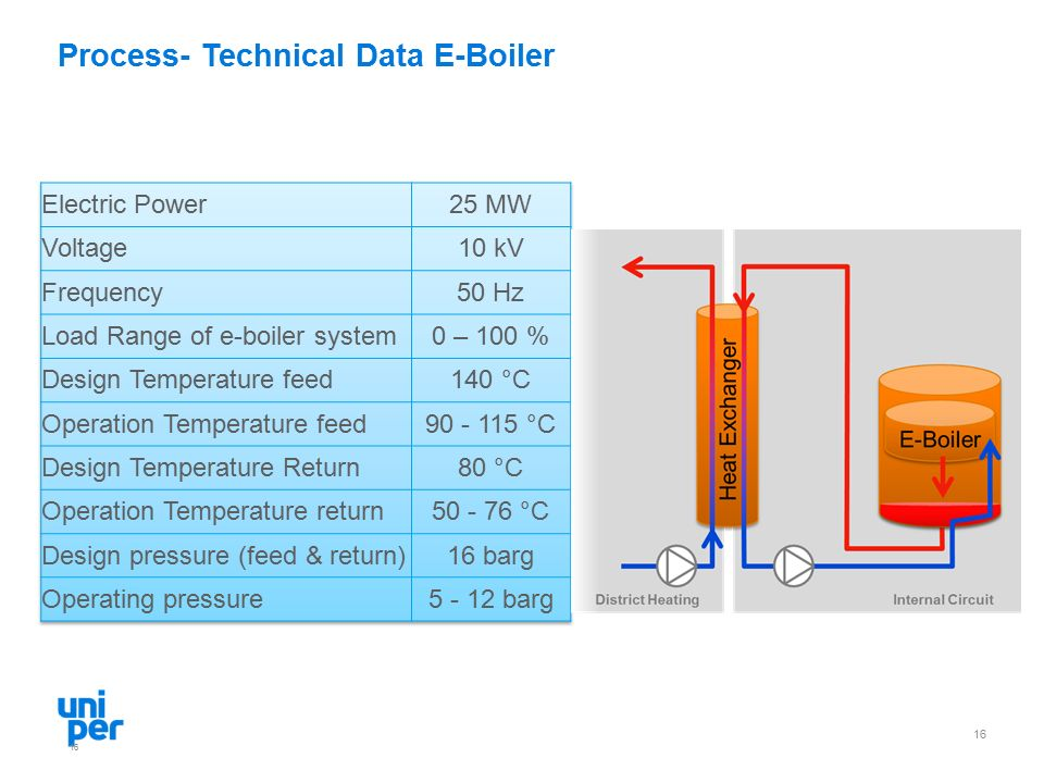 Process- Technical Data E-Boiler 16