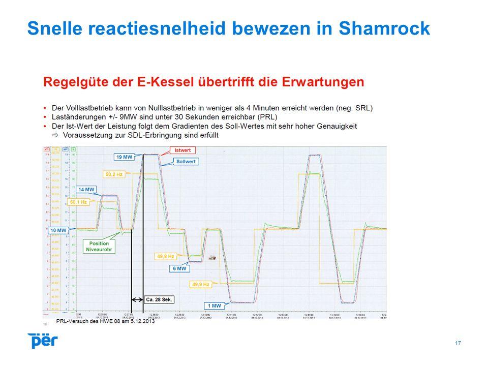 Snelle reactiesnelheid bewezen in Shamrock 17