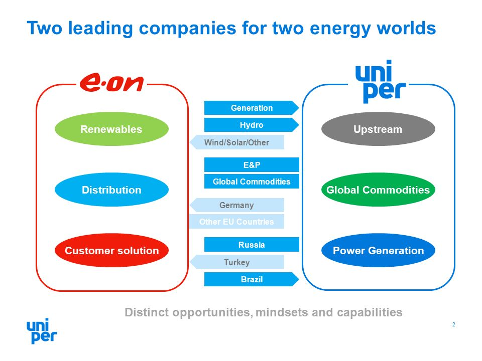 Two leading companies for two energy worlds 2 Generation Hydro Wind/Solar/Other E&P Global Commodities Germany Other EU Countries Russia Turkey Brazil Distinct opportunities, mindsets and capabilities Renewables Distribution Customer solutionPower Generation Upstream Global Commodities