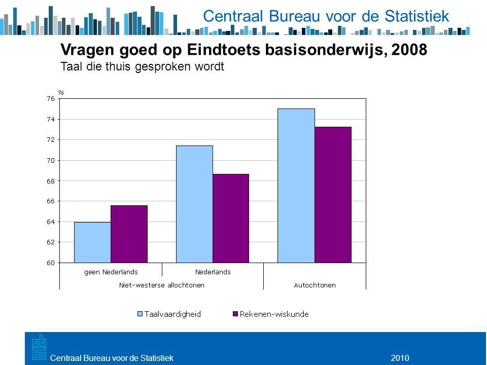 Utrecht, 20 februari 2009 2010Centraal Bureau voor de Statistiek Vragen goed op Eindtoets basisonderwijs, 2008 Taal die thuis gesproken wordt
