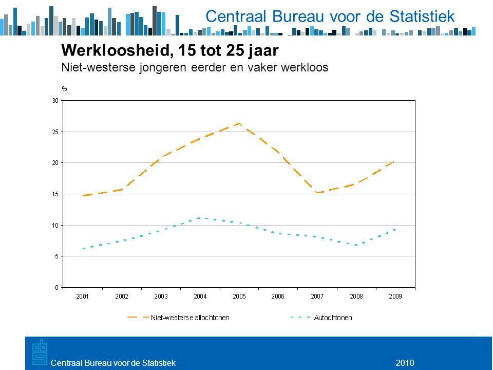 Utrecht, 20 februari 2009 2010Centraal Bureau voor de Statistiek Werkloosheid, 15 tot 25 jaar Niet-westerse jongeren eerder en vaker werkloos