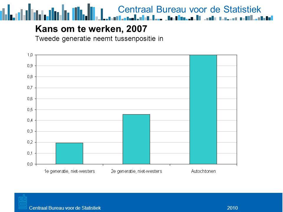 Utrecht, 20 februari 2009 2010Centraal Bureau voor de Statistiek Kans om te werken, 2007 Tweede generatie neemt tussenpositie in