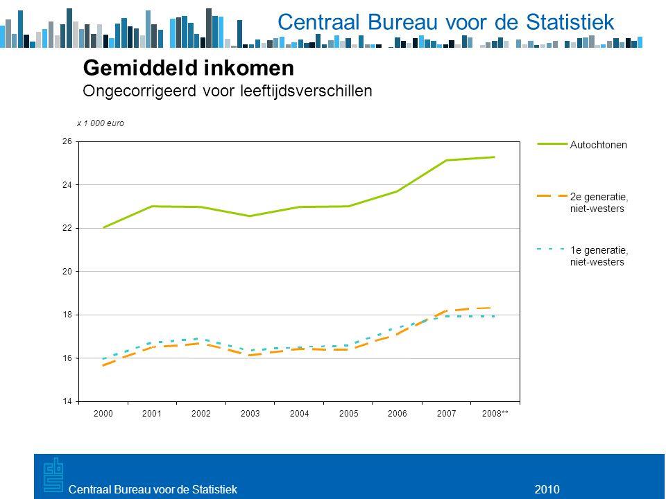 Utrecht, 20 februari 2009 2010Centraal Bureau voor de Statistiek Gemiddeld inkomen Ongecorrigeerd voor leeftijdsverschillen