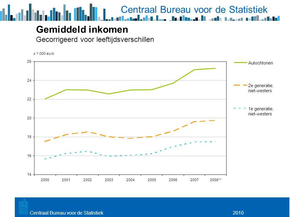 Utrecht, 20 februari 2009 2010Centraal Bureau voor de Statistiek Gemiddeld inkomen Gecorrigeerd voor leeftijdsverschillen 14 16 18 20 22 24 26 200020012002200320042005200620072008** x 1 000 euro Autochtonen 2e generatie, niet-westers 1e generatie, niet-westers